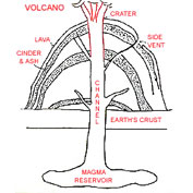 Science Lesson Plan for educators, teaching parts of a volcano