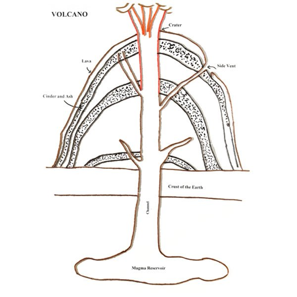 Fill blank volcano diagram product wiring diagrams fill blank volcano diagram images gallery ccuart Image collections