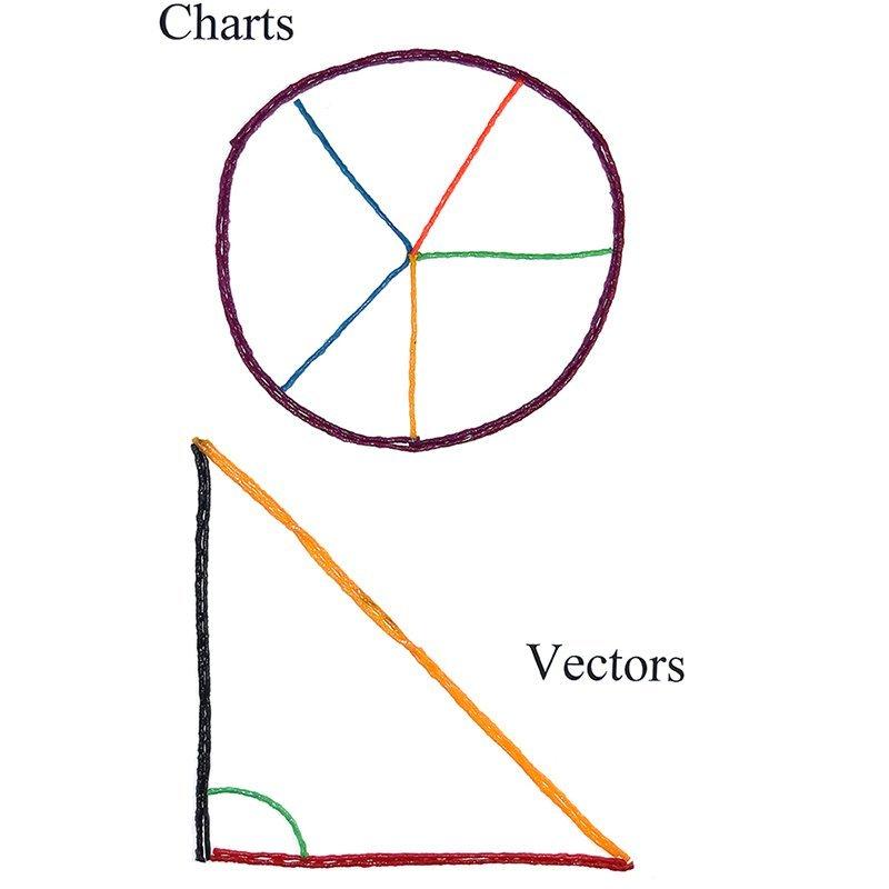 Charts and Vectors