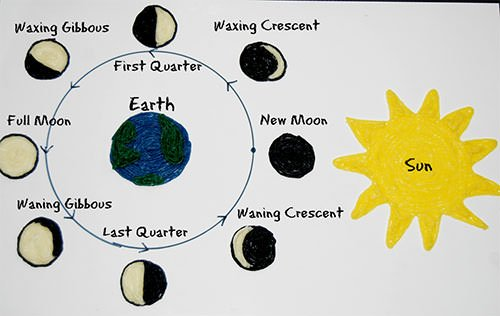 Phases of the Moon Learning Craft for Kids! | Wikki Stix